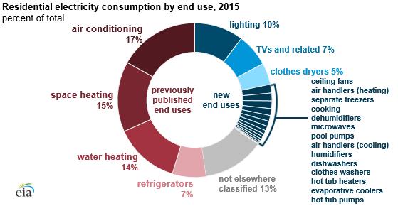 Energy Consumption Survey